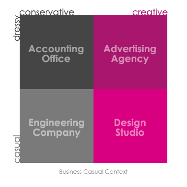Business Casual Context Model